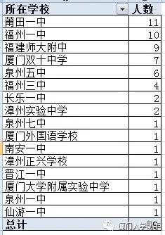 2020年高中数学竞赛福建省一等奖获奖名单