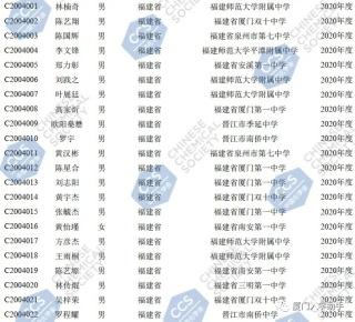 2020年高中化学竞赛福建省一等奖获奖名单(带证书编号)