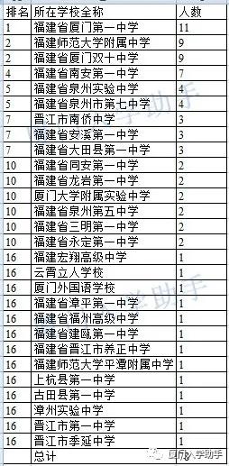 2020年高中化学竞赛福建省一等奖获奖名单