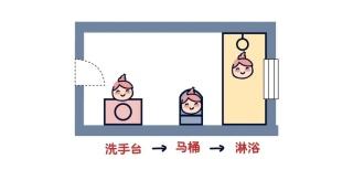 厦门装修指南:如何利用卫生间的每1㎡?带尺寸讲解,即学即用